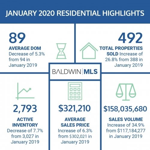 Baldwin County January 2020 Real Estate Housing Report